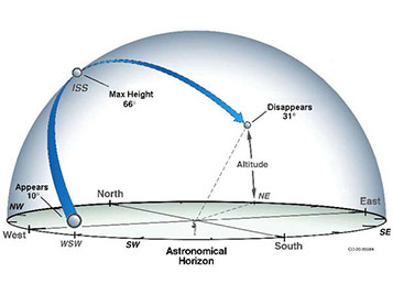 Astronomical Horizon chart. Click the link for a detailed description of the astronomical horizon and sighting alert messages.